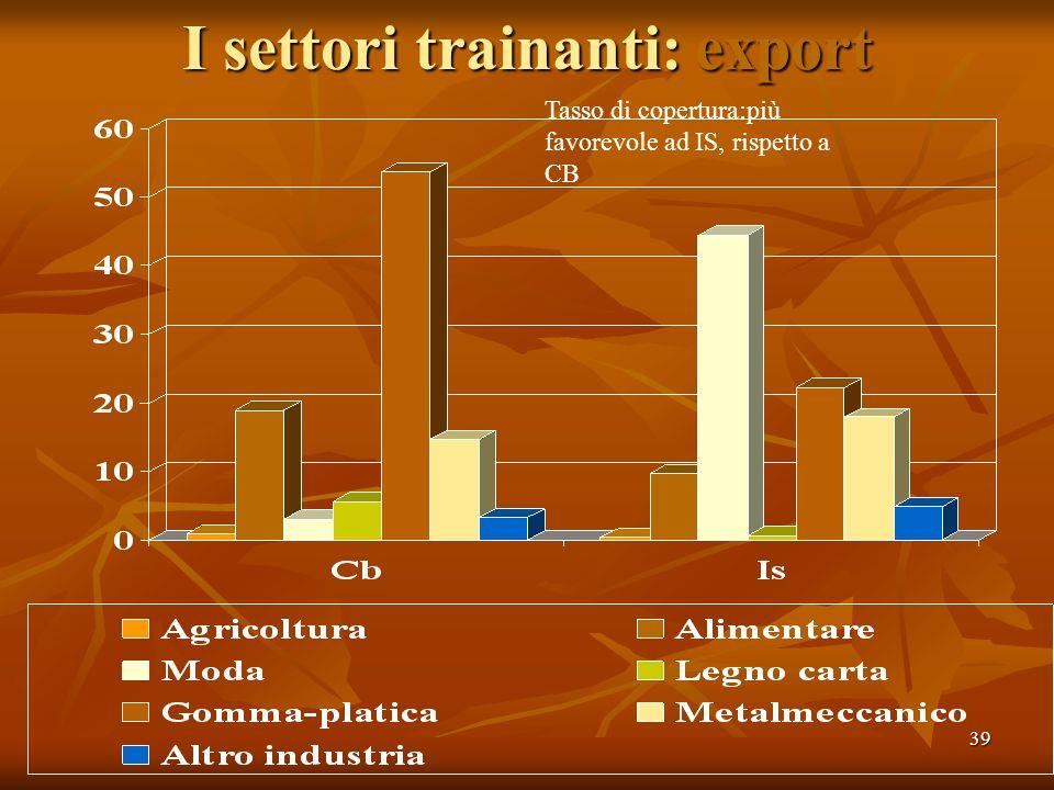 39 I settori trainanti: export Tasso di copertura:più favorevole ad IS, rispetto a CB