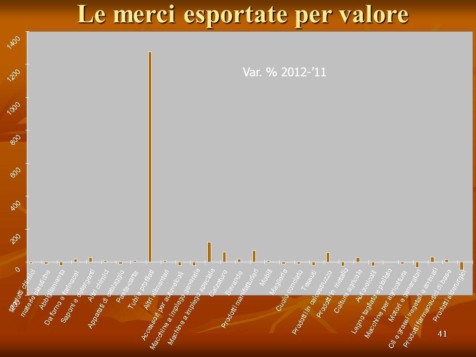 41 Le merci esportate per valore Var. % 2012-11