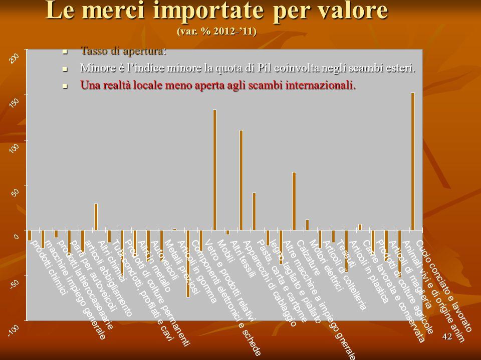 42 Le merci importate per valore (var. % 2012-11) Tasso di apertura: Tasso di apertura: Minore è lindice minore la quota di Pil coinvolta negli scambi