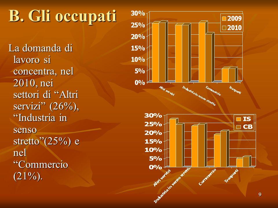 9 B. Gli occupati La domanda di lavoro si concentra, nel 2010, nei settori di Altri servizi (26%), Industria in senso stretto(25%) e nel Commercio (21