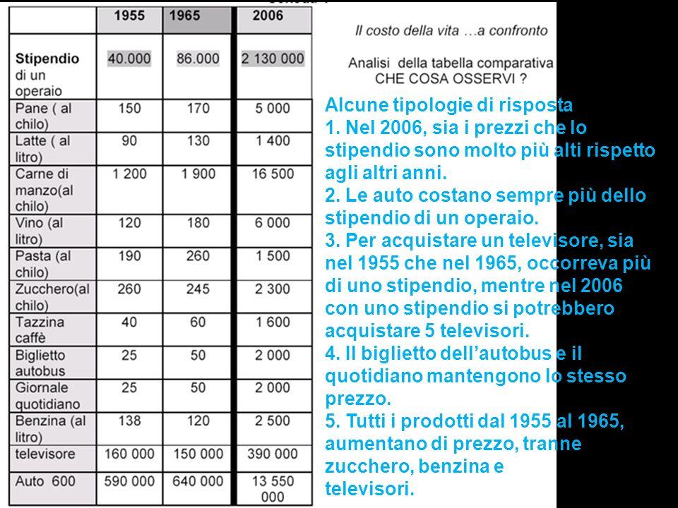 Alcune tipologie di risposta 1. Nel 2006, sia i prezzi che lo stipendio sono molto più alti rispetto agli altri anni. 2. Le auto costano sempre più de