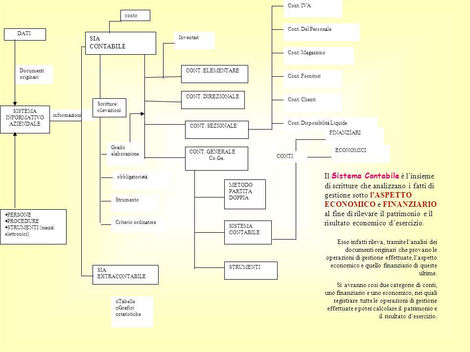METODO PARTITA DOPPIA SISTEMA CONTABILE STRUMENTI informazioni Documenti originari DATI SISTEMA INFORMATIVO AZIENDALE PERSONE PROCEDURE STRUMENTI (mez