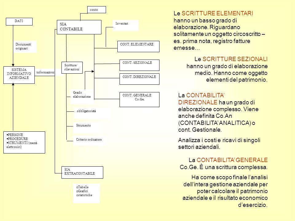 informazioni Documenti originari DATI SISTEMA INFORMATIVO AZIENDALE PERSONE PROCEDURE STRUMENTI (mezzi elettronici) Scritture/ rilevazioni SIA CONTABI
