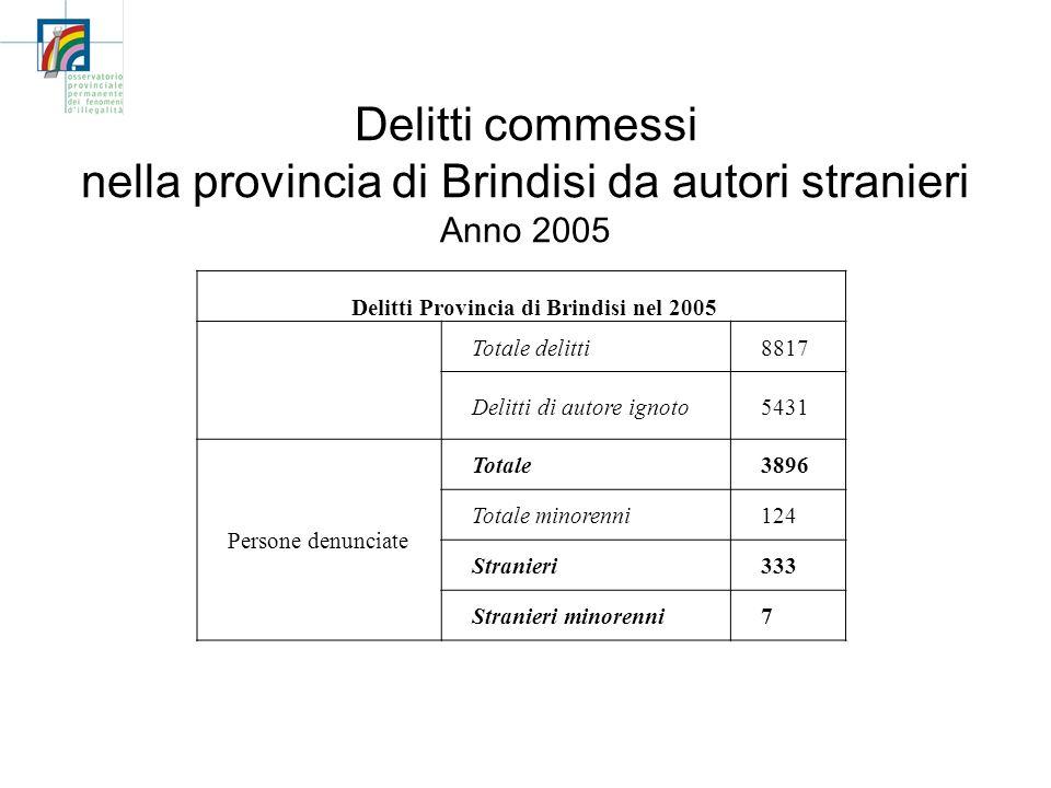 Delitti commessi nella provincia di Brindisi da autori stranieri Anno 2005 Delitti Provincia di Brindisi nel 2005 Totale delitti8817 Delitti di autore ignoto5431 Persone denunciate Totale3896 Totale minorenni124 Stranieri333 Stranieri minorenni7