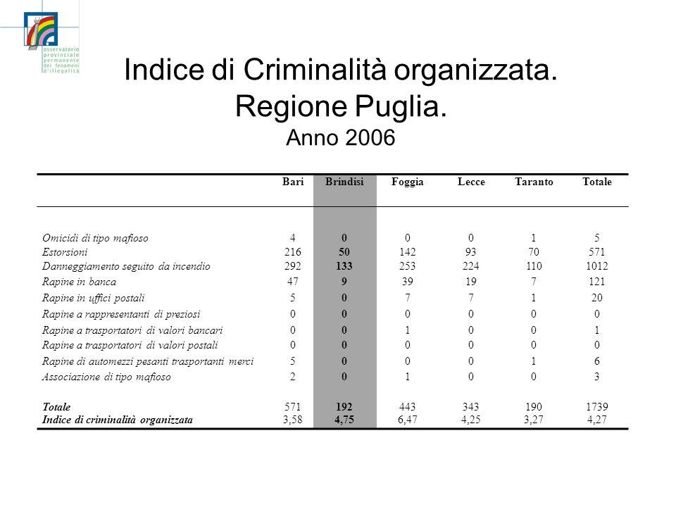 Indice di Criminalità organizzata. Regione Puglia. Anno 2006 BariBrindisiFoggiaLecceTarantoTotale Omicidi di tipo mafioso Estorsioni 4 216 0 50 0 142