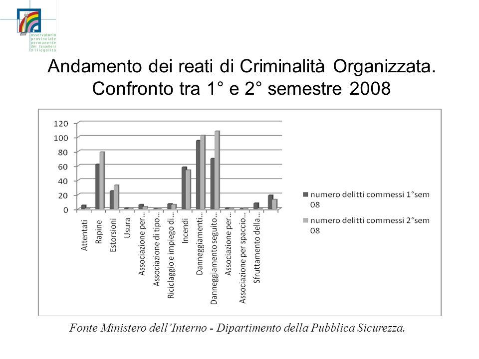 Andamento dei reati di Criminalità Organizzata. Confronto tra 1° e 2° semestre 2008 Fonte Ministero dellInterno - Dipartimento della Pubblica Sicurezz