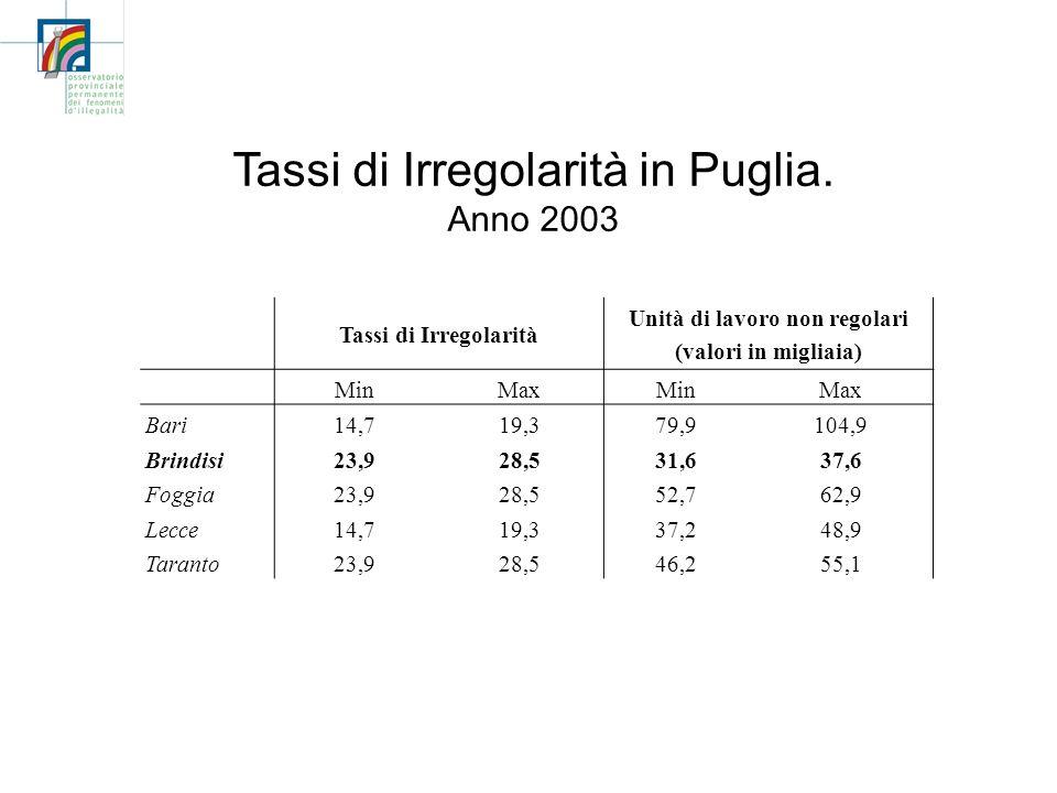 Tassi di Irregolarità in Puglia. Anno 2003 Tassi di Irregolarità Unità di lavoro non regolari (valori in migliaia) MinMaxMinMax Bari14,719,379,9104,9