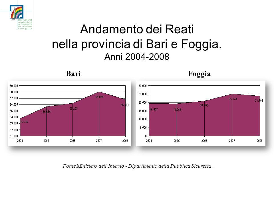 Andamento dei Reati nella provincia di Bari e Foggia. Anni 2004-2008 BariFoggia Fonte Ministero dellInterno - Dipartimento della Pubblica Sicurezza.