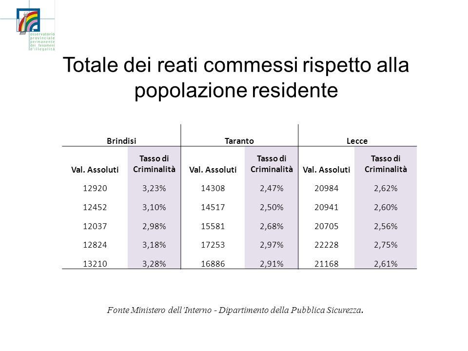Totale dei reati commessi rispetto alla popolazione residente Fonte Ministero dellInterno - Dipartimento della Pubblica Sicurezza. BrindisiTarantoLecc