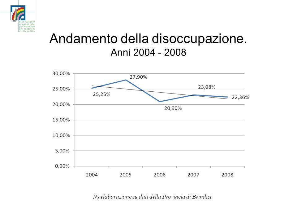 Andamento della disoccupazione. Anni 2004 - 2008 Ns elaborazione su dati della Provincia di Brindisi