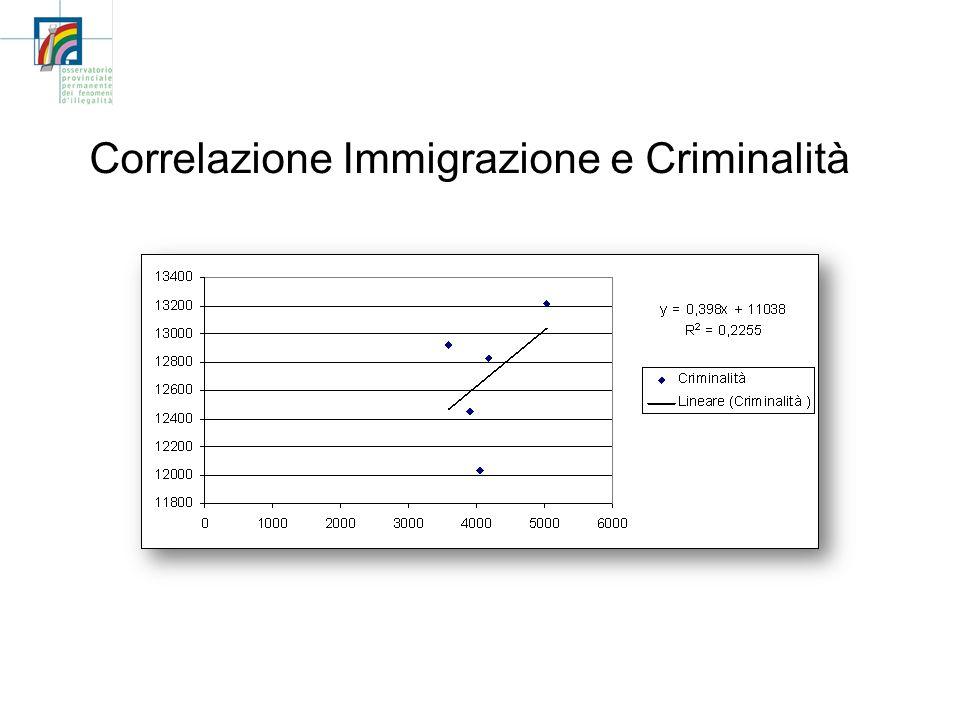 Correlazione Immigrazione e Criminalità
