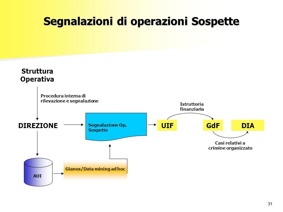 31 Segnalazioni di operazioni Sospette UIFGdFDIA Segnalazione Op.