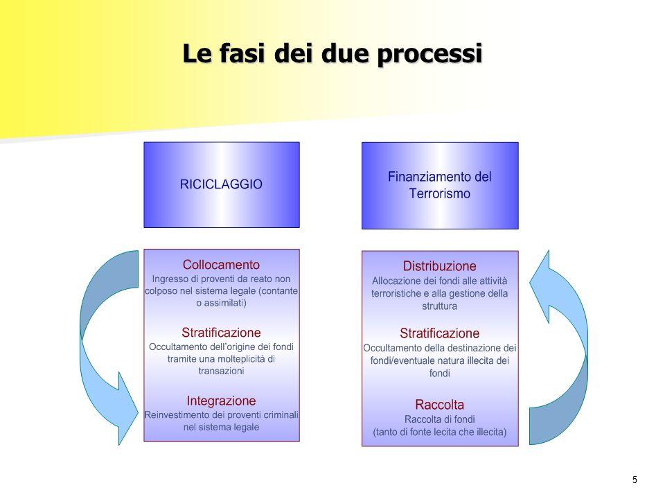 55 Le fasi dei due processi