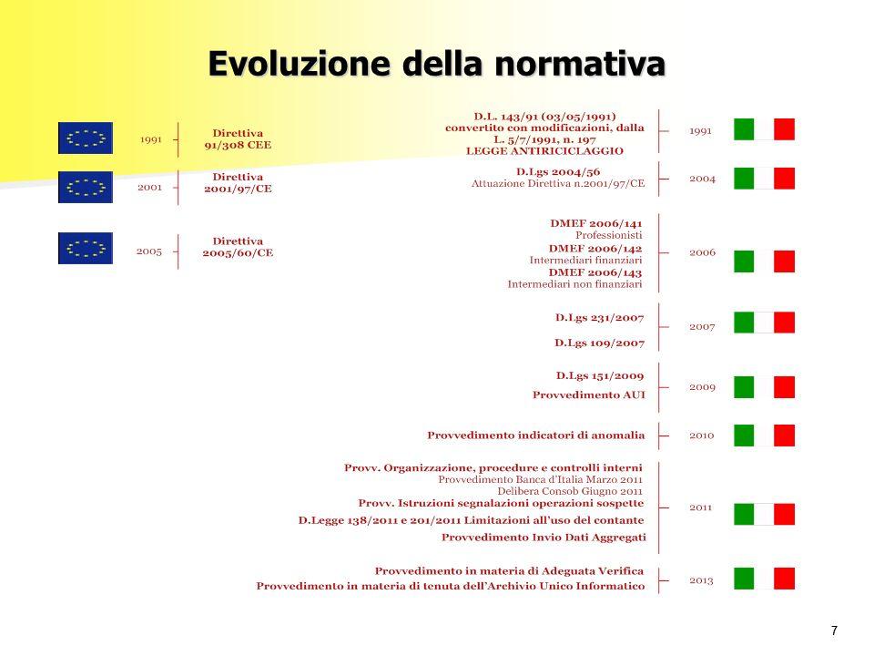 77 Evoluzione della normativa