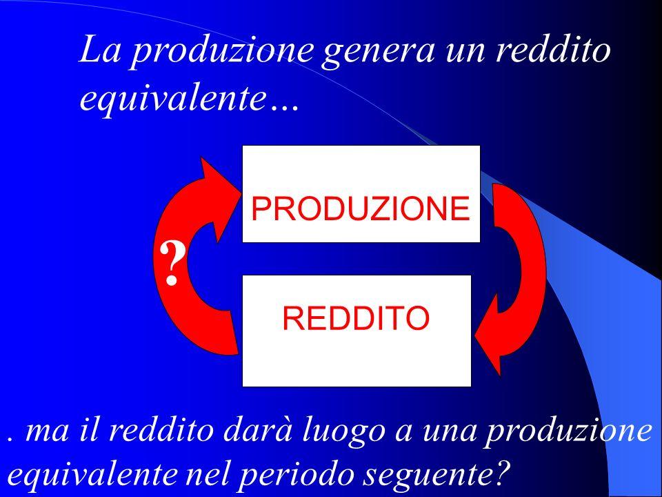 PRODUZIONE REDDITO ? La produzione genera un reddito equivalente…. ma il reddito darà luogo a una produzione equivalente nel periodo seguente?