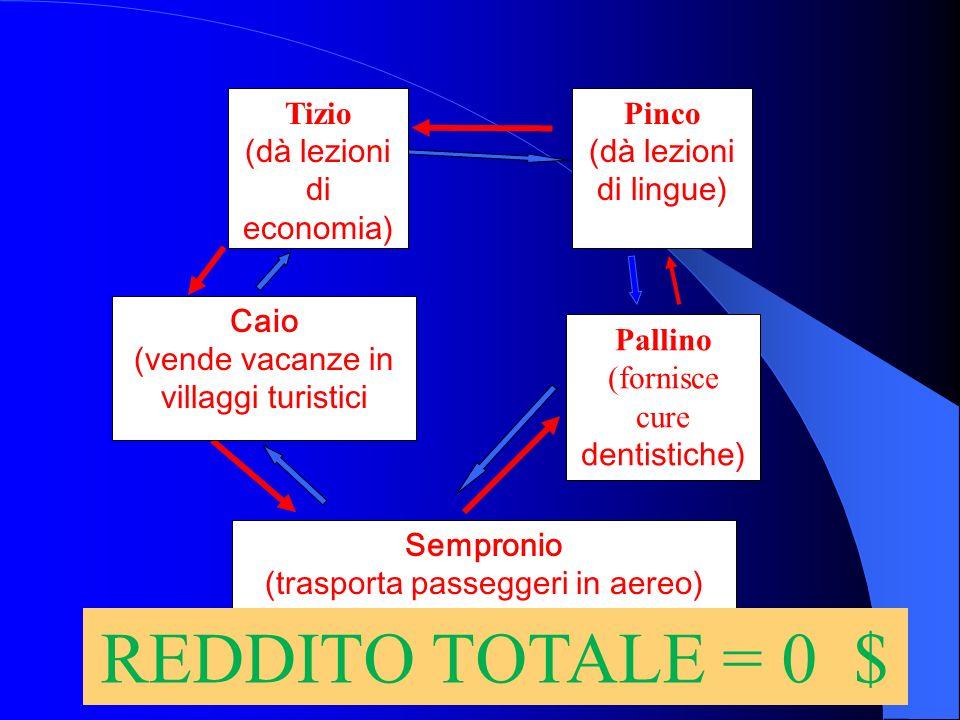 Pinco (dà lezioni di lingue) Pallino (fornisce cure dentistiche) Tizio (dà lezioni di economia) trasferimenti di merci trasferimenti di denaro Caio (v