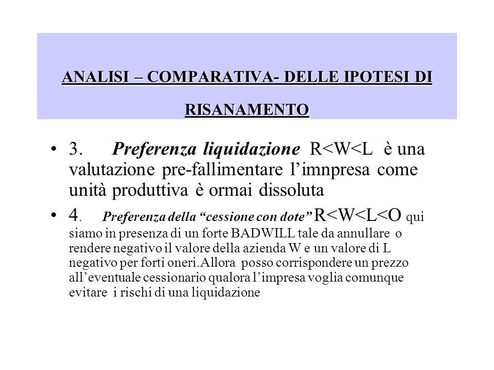 ANALISI – COMPARATIVA- DELLE IPOTESI DI RISANAMENTO 3.