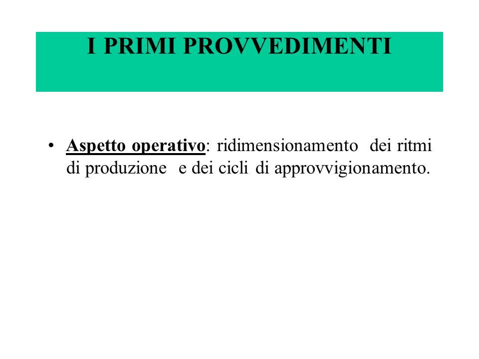 I PRIMI PROVVEDIMENTI Aspetto operativo: ridimensionamento dei ritmi di produzione e dei cicli di approvvigionamento.