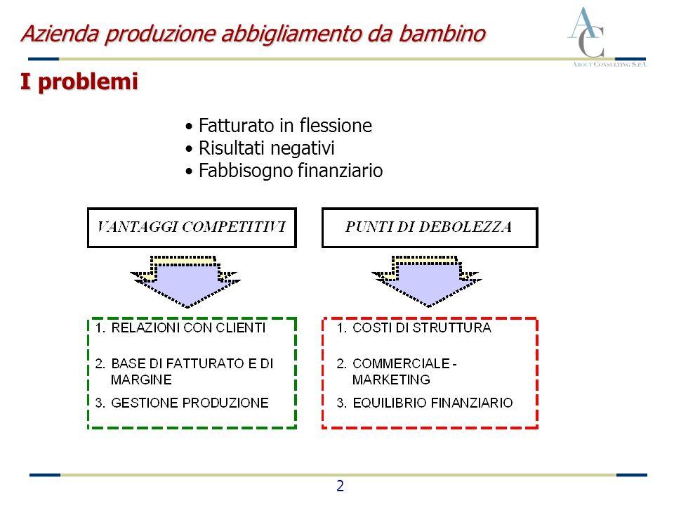 2 Fatturato in flessione Risultati negativi Fabbisogno finanziario Azienda produzione abbigliamento da bambino I problemi