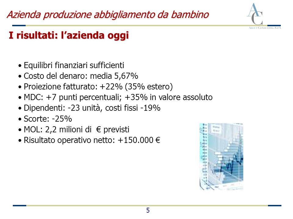 5 Equilibri finanziari sufficienti Costo del denaro: media 5,67% Proiezione fatturato: +22% (35% estero) MDC: +7 punti percentuali; +35% in valore ass