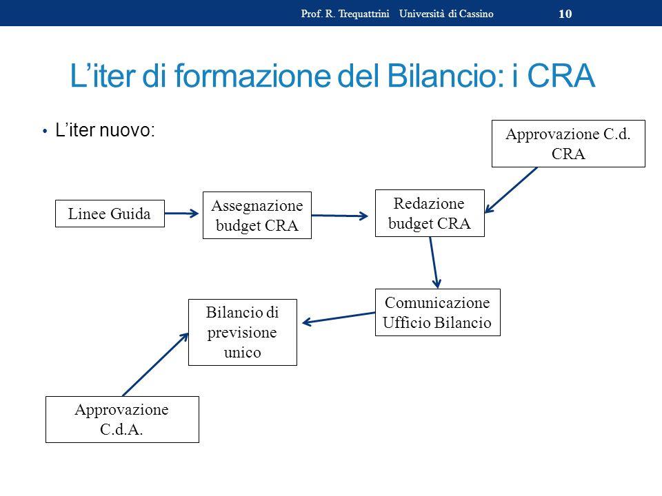 Liter di formazione del Bilancio: i CRA Liter nuovo: Prof. R. Trequattrini Università di Cassino 10 Linee Guida Assegnazione budget CRA Redazione budg