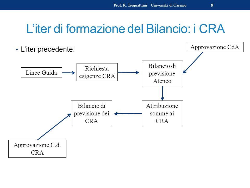Liter di formazione del Bilancio: i CRA Liter precedente: Prof. R. Trequattrini Università di Cassino 9 Linee Guida Richiesta esigenze CRA Bilancio di