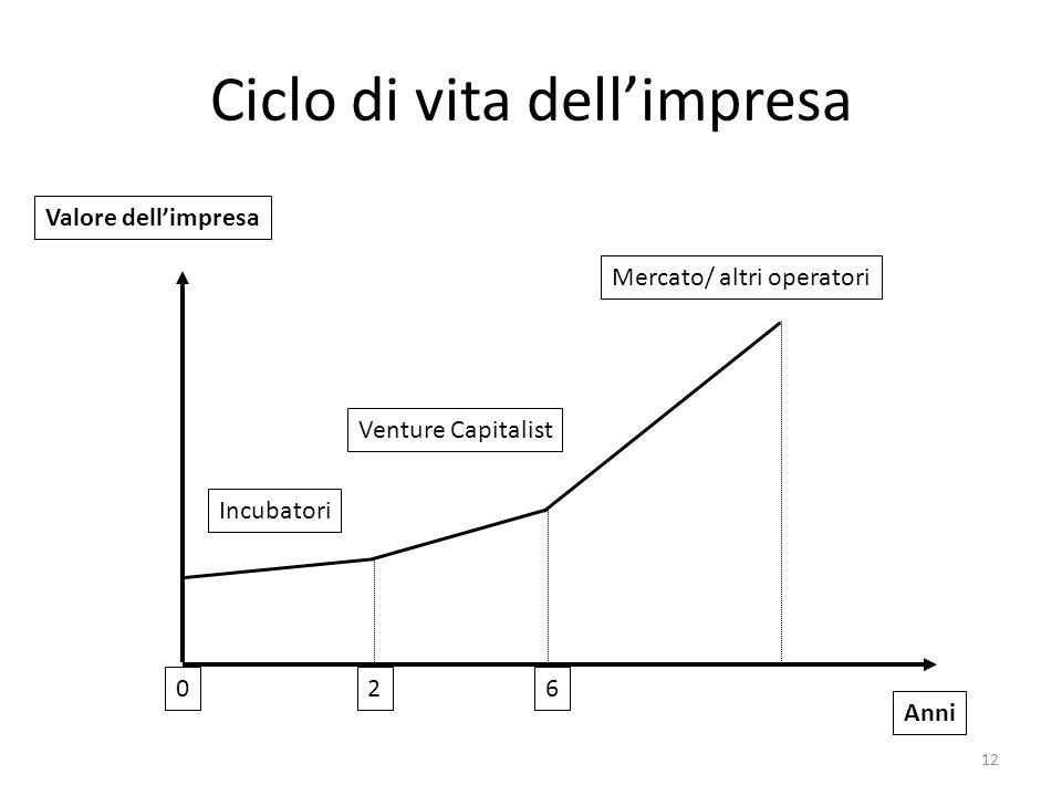 Ciclo di vita dellimpresa 12 Anni Valore dellimpresa Incubatori Venture Capitalist Mercato/ altri operatori 0 26
