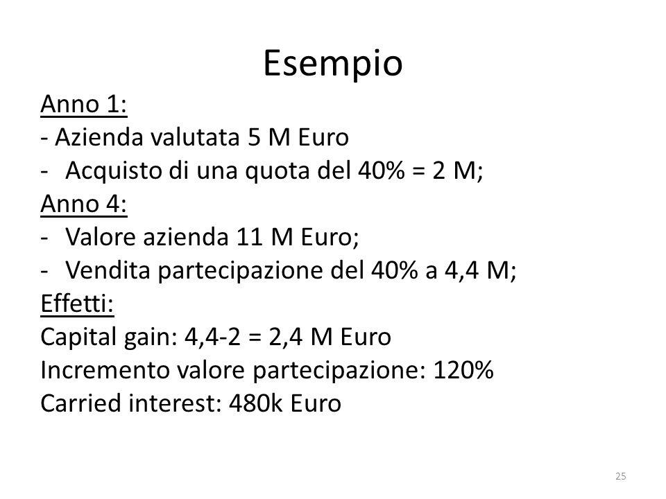 Esempio Anno 1: - Azienda valutata 5 M Euro -Acquisto di una quota del 40% = 2 M; Anno 4: -Valore azienda 11 M Euro; -Vendita partecipazione del 40% a 4,4 M; Effetti: Capital gain: 4,4-2 = 2,4 M Euro Incremento valore partecipazione: 120% Carried interest: 480k Euro 25
