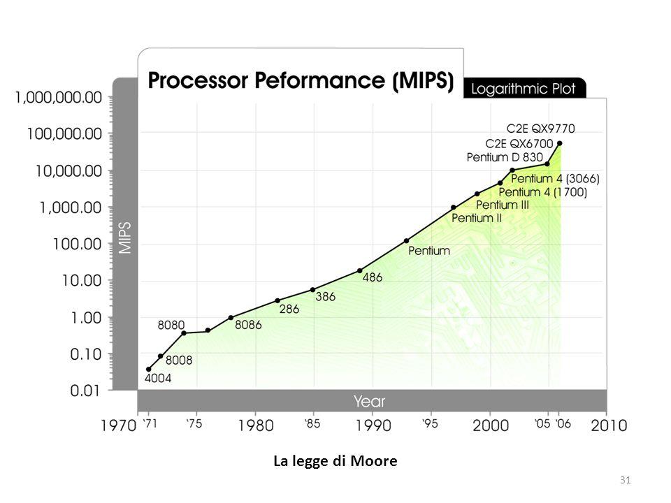 31 La legge di Moore
