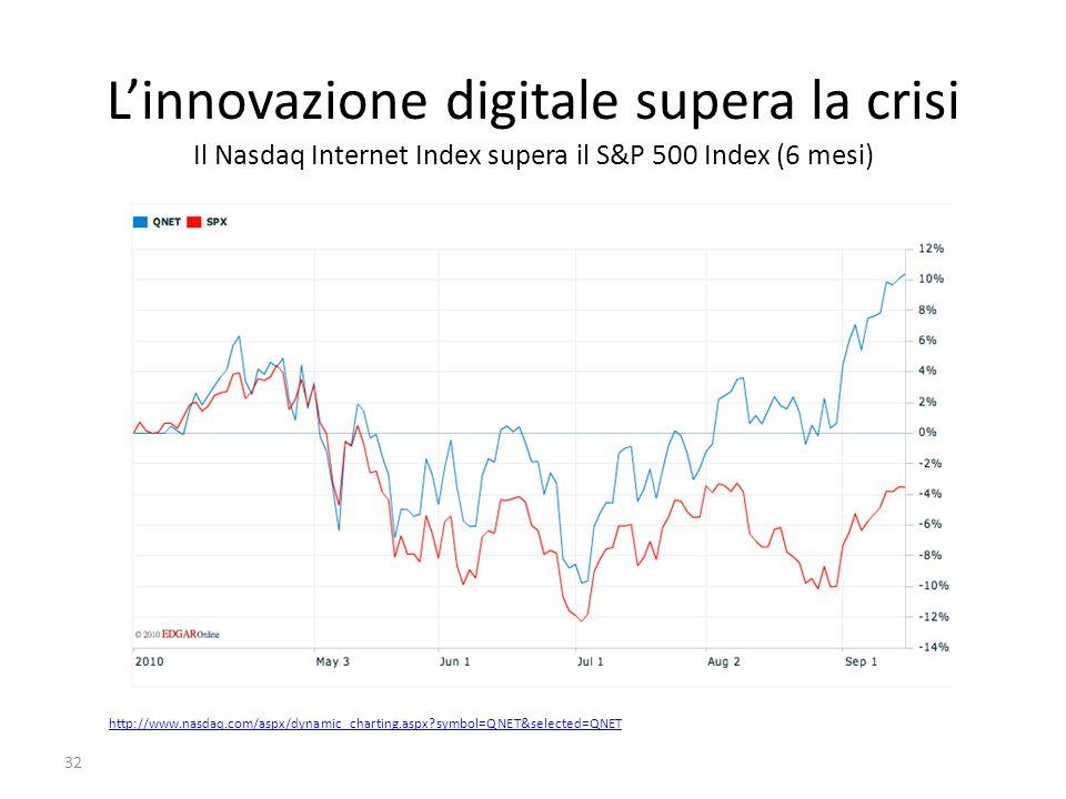 Linnovazione digitale supera la crisi Il Nasdaq Internet Index supera il S&P 500 Index (6 mesi) 32 http://www.nasdaq.com/aspx/dynamic_charting.aspx?symbol=QNET&selected=QNET