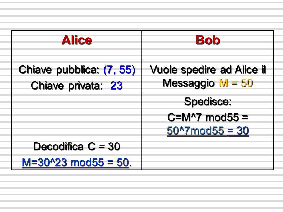 AliceBob Chiave pubblica: (7, 55) Chiave privata: 23 Vuole spedire ad Alice il Messaggio M = 50 Spedisce: C=M^7 mod55 = 50^7mod55 = 30 50^7mod55 Decod