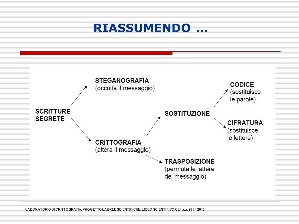 LABORATORIO DI CRITTOGRAFIA, PROGETTO LAUREE SCIENTIFICHE, LICEO SCIENTIFICO CEI, a.a. 2011-2012 RIASSUMENDO …