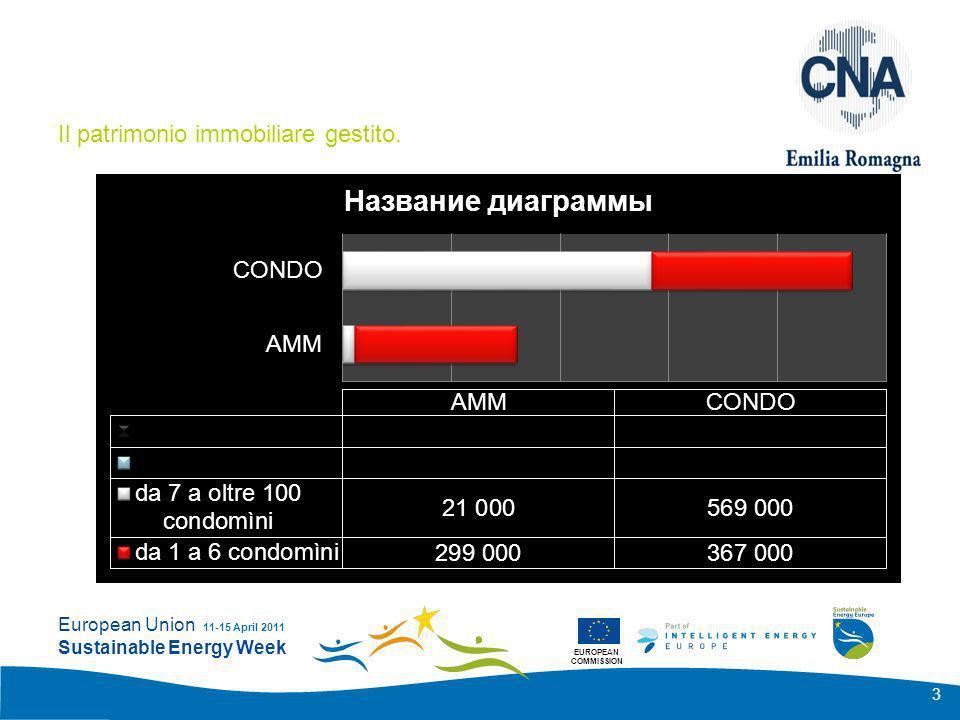 EUROPEAN COMMISSION European Union Sustainable Energy Week 11-15 April 2011 4 LA RIQUALIFICAZIONE ENERGETICA norme di riferimento Dal 25 Giugno 2009 la norma di riferimento è il DPR 59/09 regolamento di attuazione della L.192/05 –in ambito tecnico Regione Emilia Romagna DGR 1362 - 30/09/2010 –In ambito condominiale generale Codice Civile