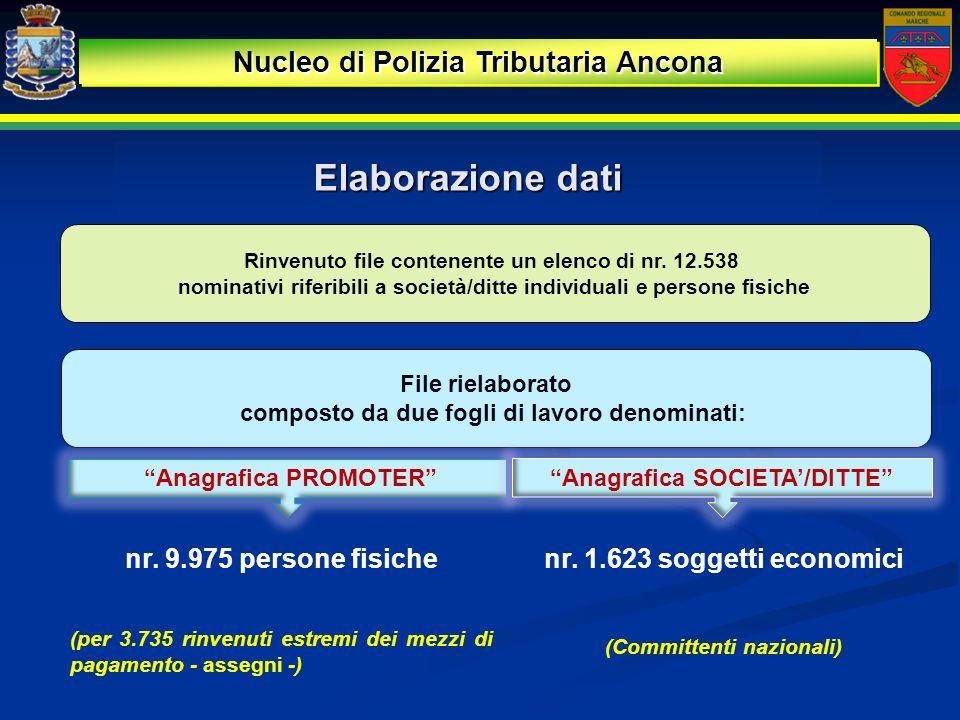 nr. 9.975 persone fisiche (per 3.735 rinvenuti estremi dei mezzi di pagamento - assegni -) Rinvenuto file contenente un elenco di nr. 12.538 nominativ