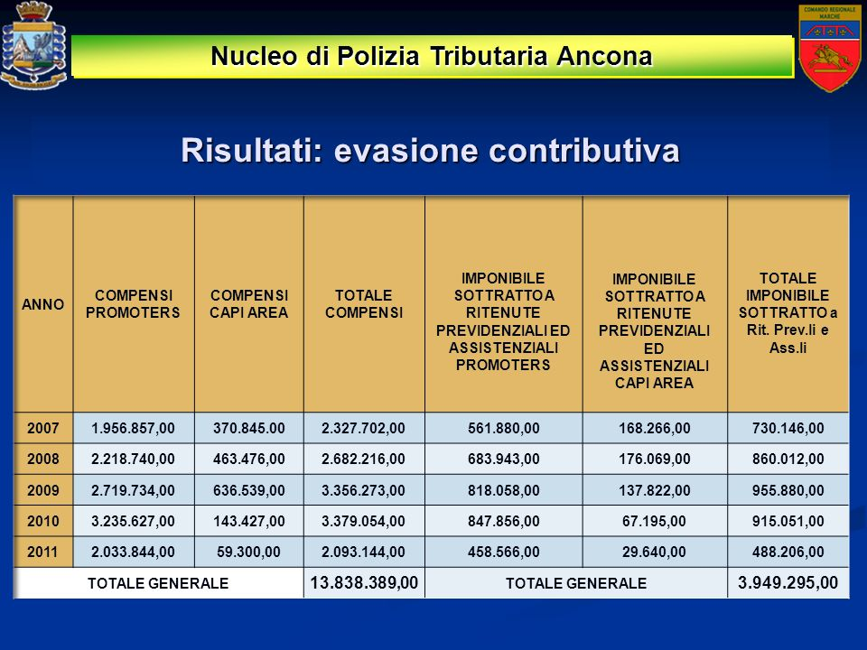 Nucleo di Polizia Tributaria Ancona Risultati: evasione contributiva