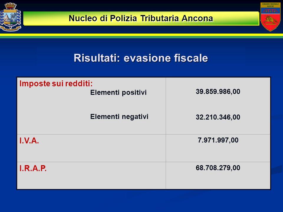 Risultati: evasione fiscale Nucleo di Polizia Tributaria Ancona Imposte sui redditi: Elementi positivi 39.859.986,00 32.210.346,00 Elementi negativi I