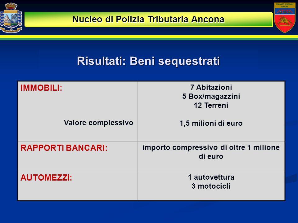 Risultati: Beni sequestrati Nucleo di Polizia Tributaria Ancona IMMOBILI: 7 Abitazioni 5 Box/magazzini 12 Terreni 1,5 milioni di euro Valore complessi