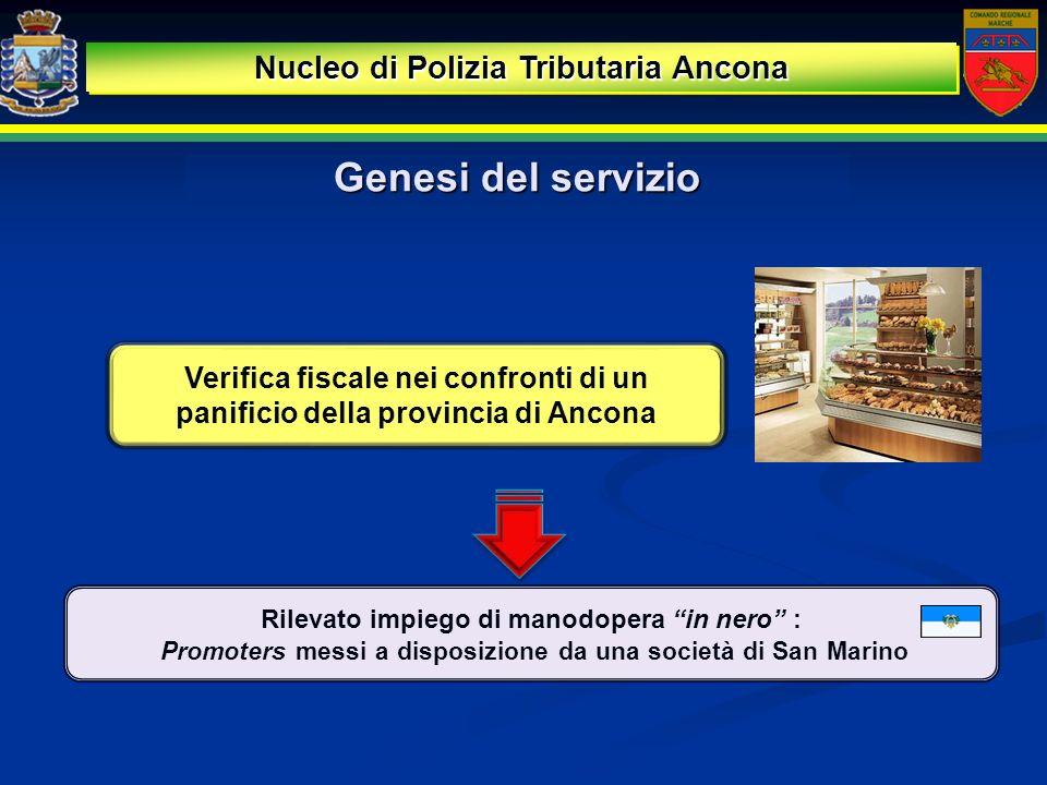 Rilevato impiego di manodopera in nero : Promoters messi a disposizione da una società di San Marino Genesi del servizio Verifica fiscale nei confront