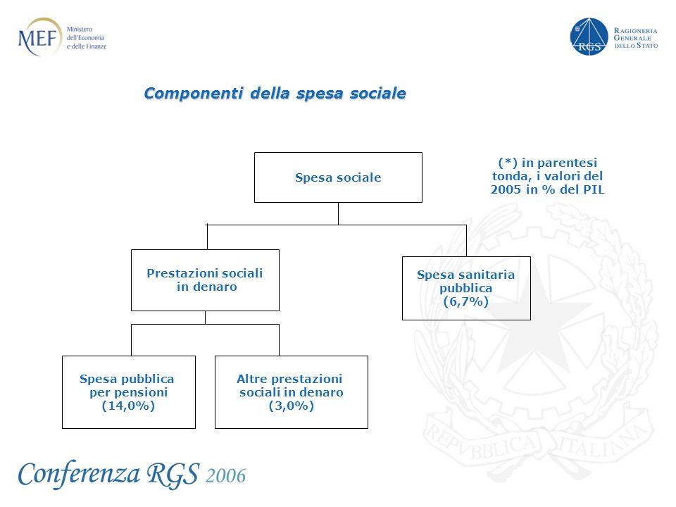 Spesa sanitaria pubblica (6,7%) Prestazioni sociali in denaro Spesa pubblica per pensioni (14,0%) Spesa sociale Altre prestazioni sociali in denaro (3