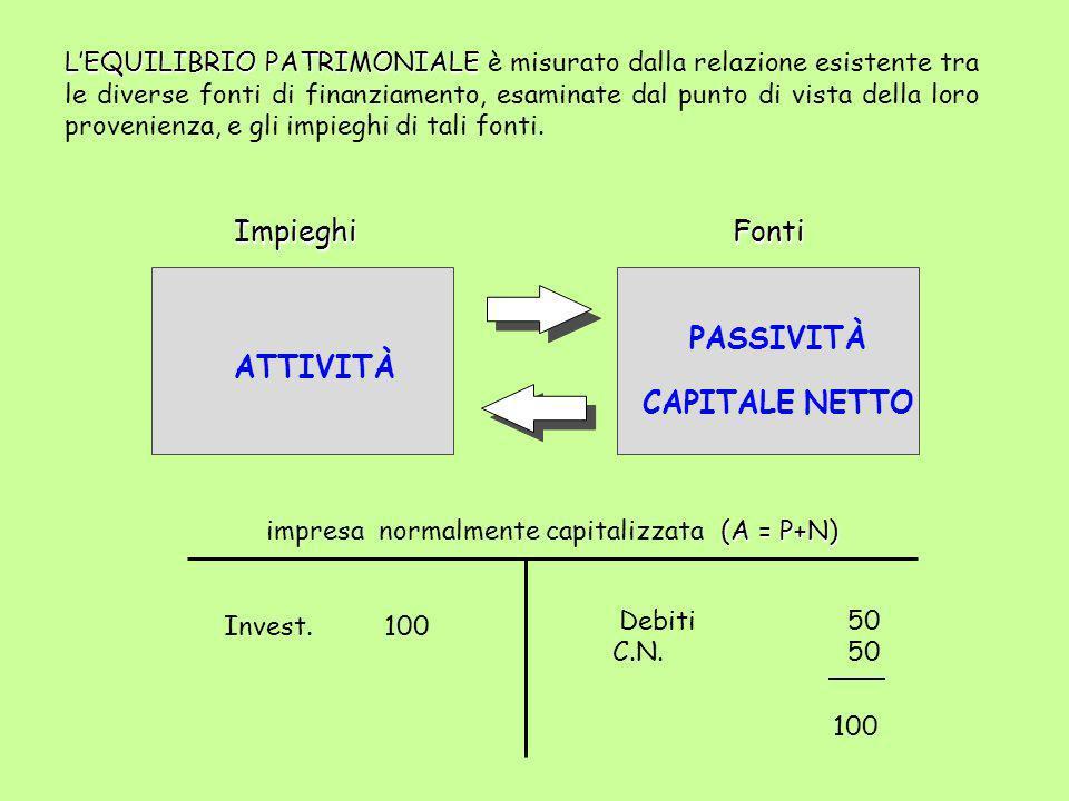 LEQUILIBRIO PATRIMONIALE LEQUILIBRIO PATRIMONIALE è misurato dalla relazione esistente tra le diverse fonti di finanziamento, esaminate dal punto di v
