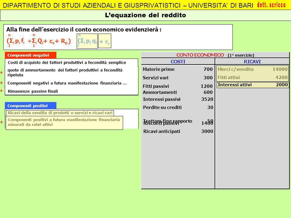 Ammortamenti600 Alla fine dellesercizio il conto economico evidenzierà : DIPARTIMENTO DI STUDI AZIENDALI E GIUSPRIVATISTICI – UNIVERSITA DI BARI Lequa