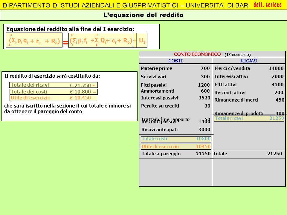 Ammortamenti600 Il reddito di esercizio sarà costituito da: DIPARTIMENTO DI STUDI AZIENDALI E GIUSPRIVATISTICI – UNIVERSITA DI BARI Lequazione del red