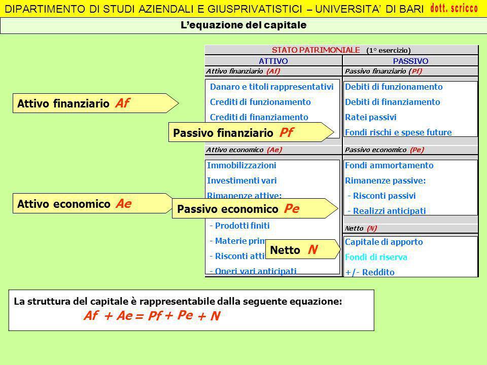 DIPARTIMENTO DI STUDI AZIENDALI E GIUSPRIVATISTICI – UNIVERSITA DI BARI Lequazione del capitale Danaro e titoli rappresentativi Crediti di funzionamen
