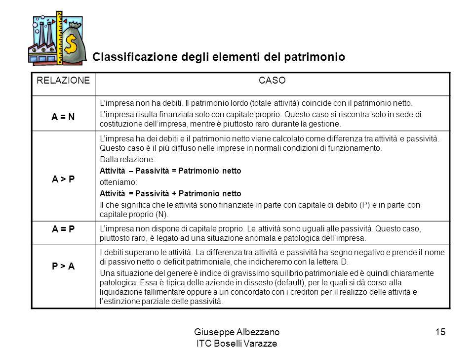 Giuseppe Albezzano ITC Boselli Varazze 15 Classificazione degli elementi del patrimonio RELAZIONECASO A = N Limpresa non ha debiti.