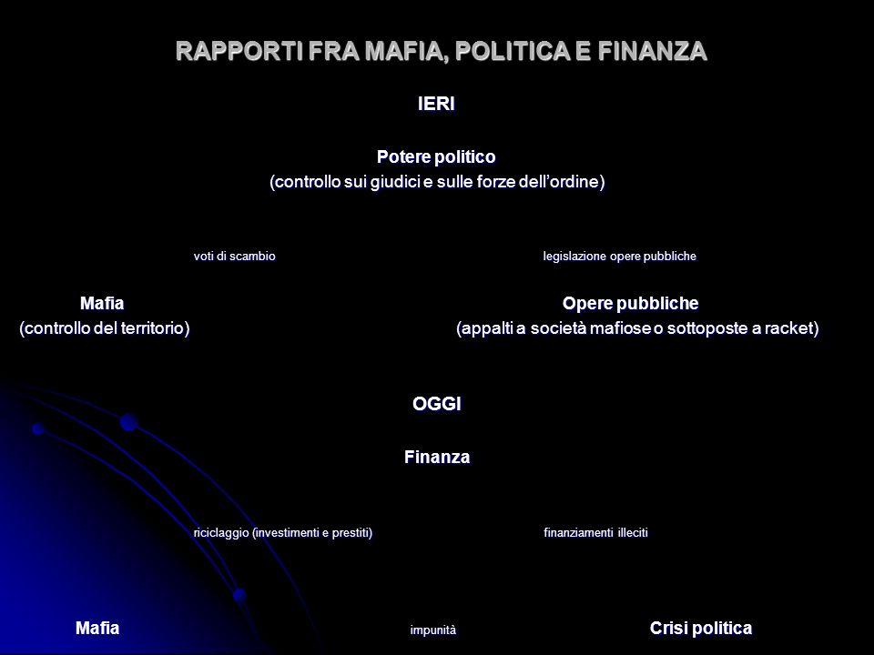 RAPPORTI FRA MAFIA, POLITICA E FINANZA IERI Potere politico (controllo sui giudici e sulle forze dellordine) voti di scambiolegislazione opere pubblic