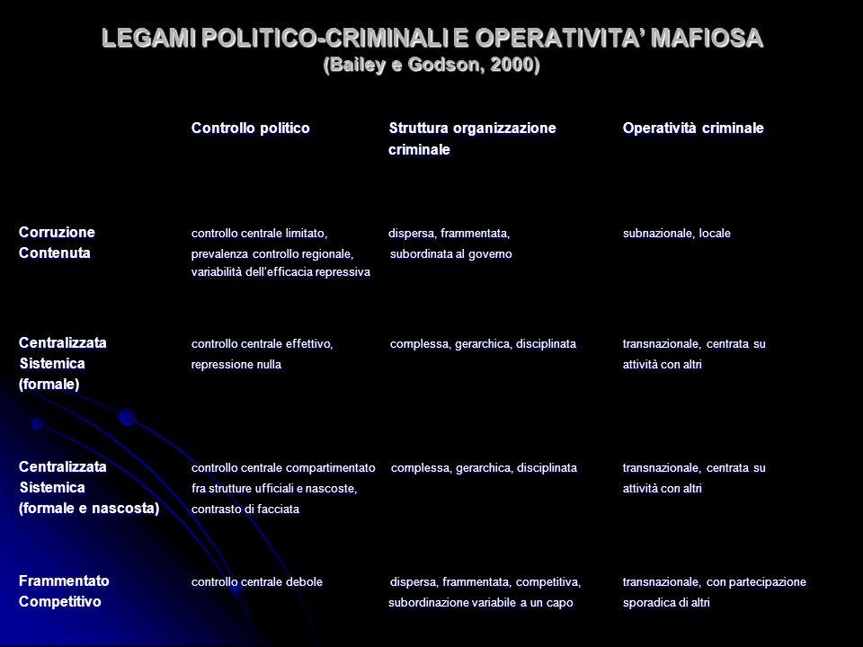 LEGAMI POLITICO-CRIMINALI E OPERATIVITA MAFIOSA (Bailey e Godson, 2000) Controllo politico Struttura organizzazioneOperatività criminale criminale cri