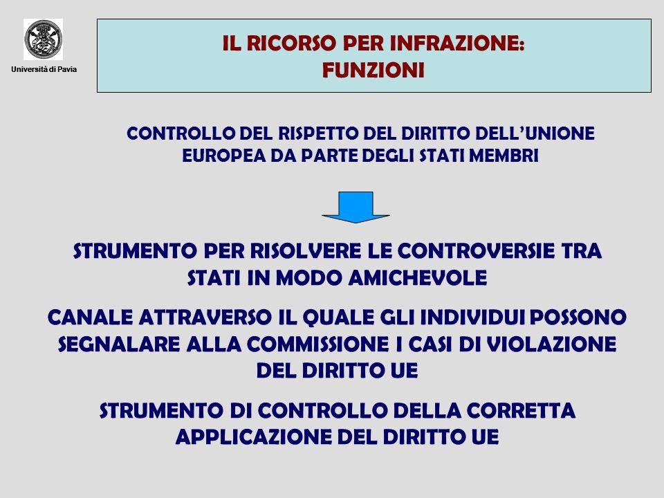 Università di Pavia IL RICORSO PER INFRAZIONE: FUNZIONI Università di Pavia CONTROLLO DEL RISPETTO DEL DIRITTO DELLUNIONE EUROPEA DA PARTE DEGLI STATI