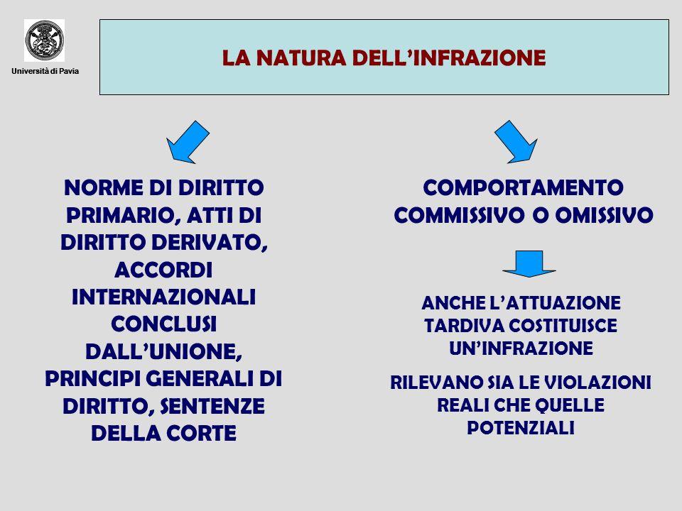 Università di Pavia LA NATURA DELLINFRAZIONE Università di Pavia NORME DI DIRITTO PRIMARIO, ATTI DI DIRITTO DERIVATO, ACCORDI INTERNAZIONALI CONCLUSI