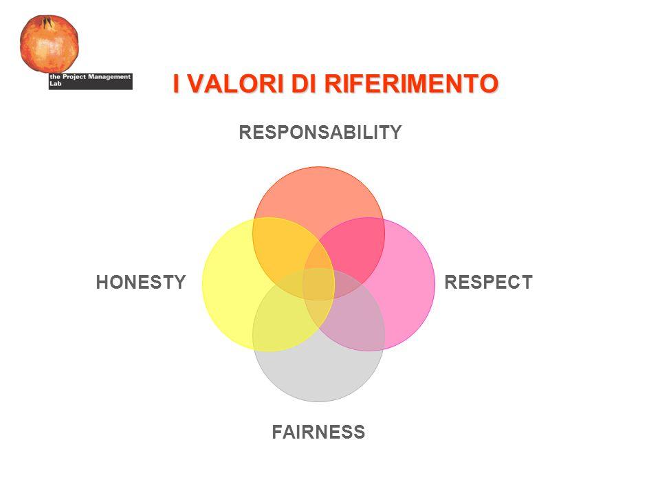 I VALORI DI RIFERIMENTO FAIRNESS RESPONSABILITY RESPECT HONESTY