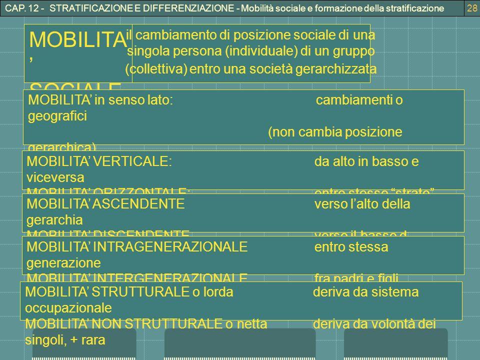 CAP. 12 - STRATIFICAZIONE E DIFFERENZIAZIONE - Mobilità sociale e formazione della stratificazione28 MOBILITA SOCIALE il cambiamento di posizione soci